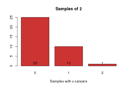 Graph for samples of 2