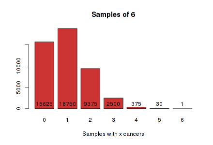 Graph for samples of 6